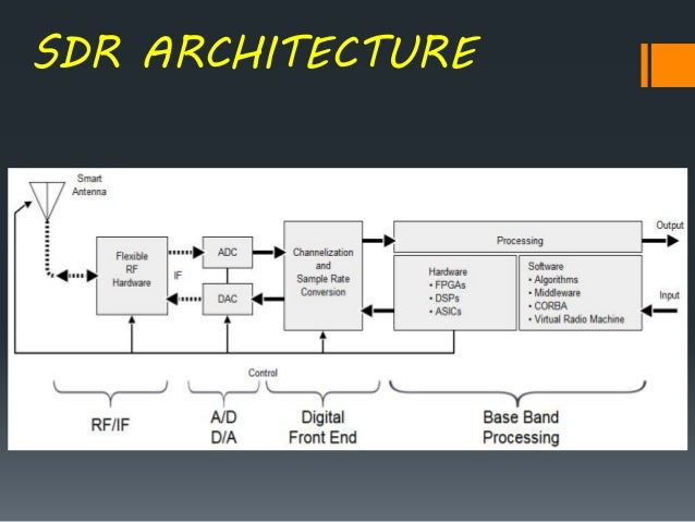 Software defined radio for Architecture definition simple