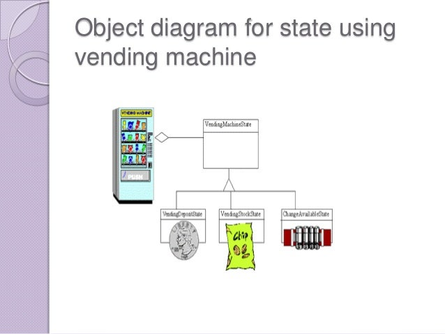 Software design patterns ppt object diagram for state usingvending machine ccuart Image collections