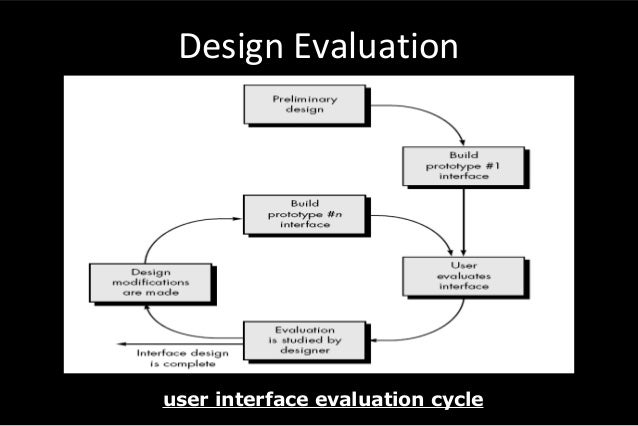 Software Design Software Engineering