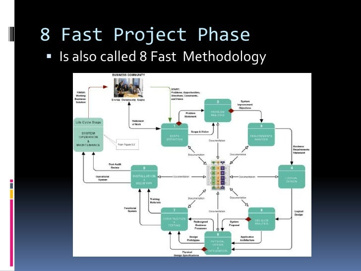 fundamentals of business system development Fundamentals of business systems development bsa 375 entire class individual: agile principles bsa 375 week 1 resource: principles behind the agile manifesto create.