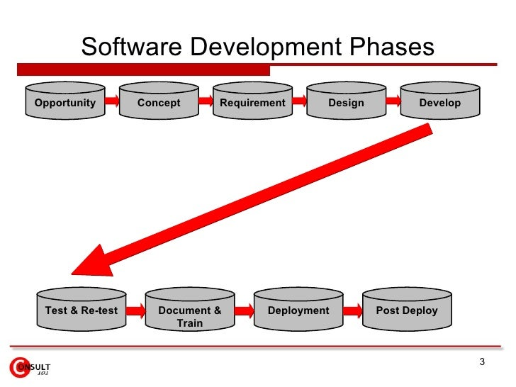 Software Development Phases Opportunity       Concept     Requirement      Design          Develop      Test & Re-test    ...