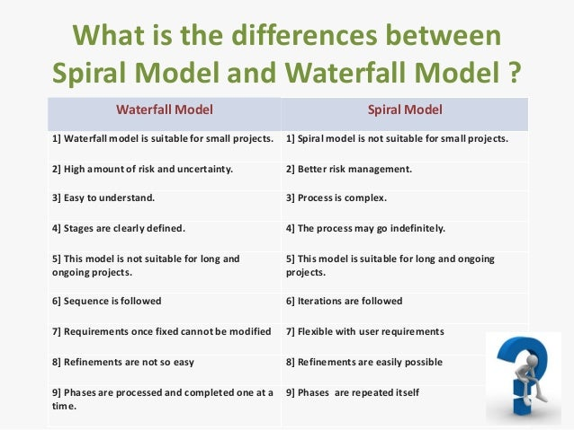 Software development life cycle for Waterfall model is not suitable for