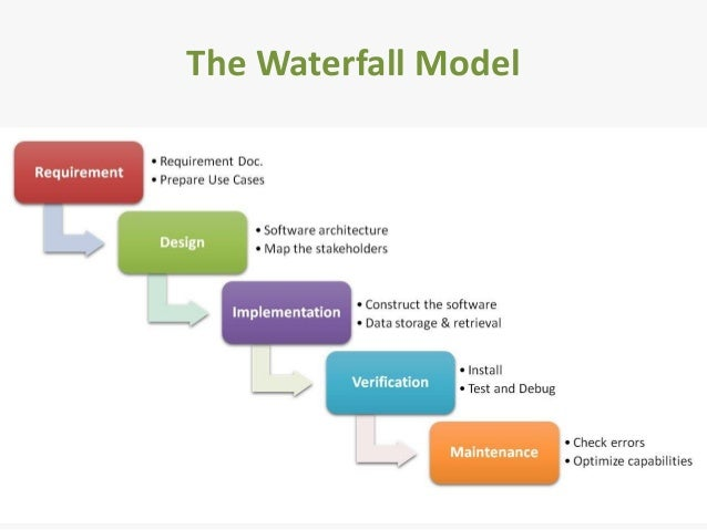 Software development life cycle for Sdlc waterfall