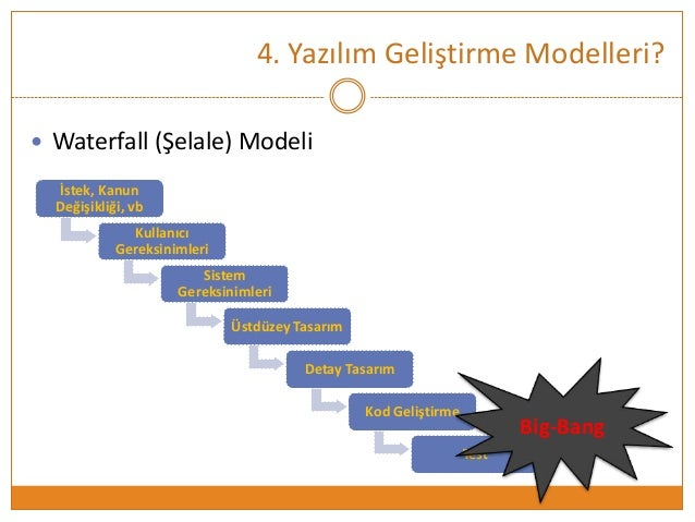 Software Development Life Cycle Yazlm Gelitirme Yaam