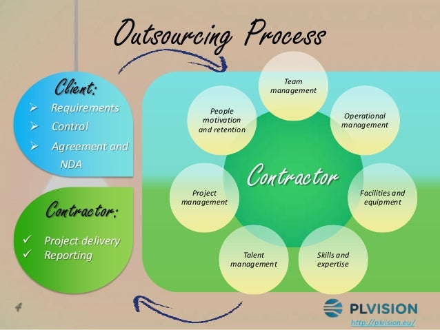 outsourcing software development Our fields of expertise include electrical engineering, electronic design outsourcing, custom software development outsourcing, embedded, firmware development, .