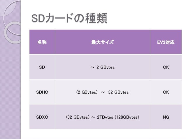 SDカードの種類  名称  最大サイズ  EV3対応  SD  ~2 GBytes  OK  SDHC  (2 GBytes)~32GBytes  OK  SDXC  (32 GBytes)~2TBytes(128GBytes)  NG