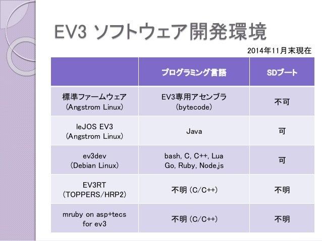 EV3 ソフトウェア開発環境  プログラミング言語  SDブート  標準ファームウェア  (Angstrom Linux)  EV3専用アセンブラ  (bytecode)  不可  leJOSEV3  (Angstrom Linux)  Jav...