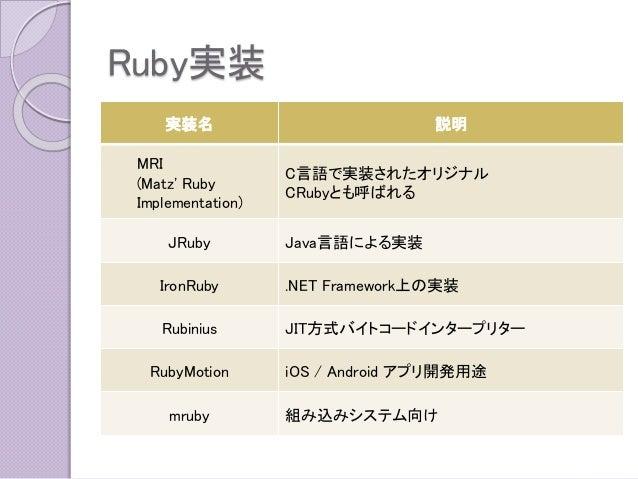 Ruby実装  実装名  説明  MRI  (Matz' Ruby Implementation)  C言語で実装されたオリジナル  CRubyとも呼ばれる  JRuby  Java言語による実装  IronRuby  .NET Framewo...