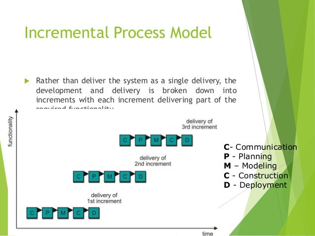 software development process models A software development process model (sdpm), aka, a software life-cycle model, is the process by which an organization develops software projects typically broken into phases there are varying criteria for entering or exiting each phase.