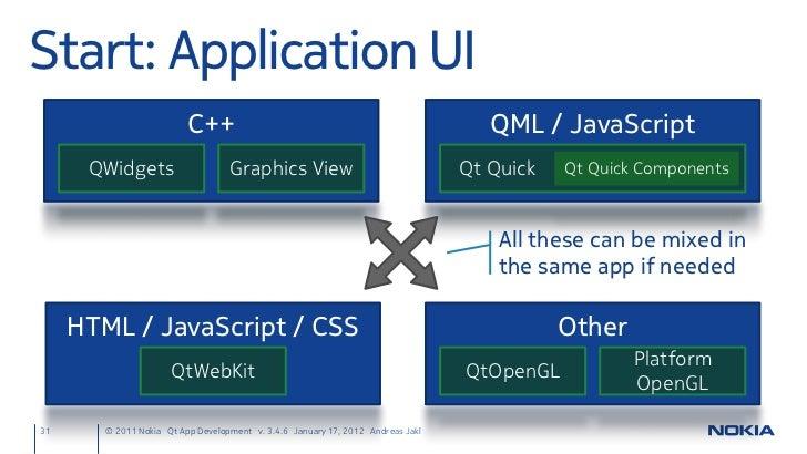 Qt App Development for Symbian & MeeGo - v3 4 6 (17  January