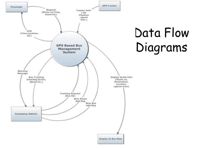 Data Flow Diagram For Bus Management System Wiring Diagram And