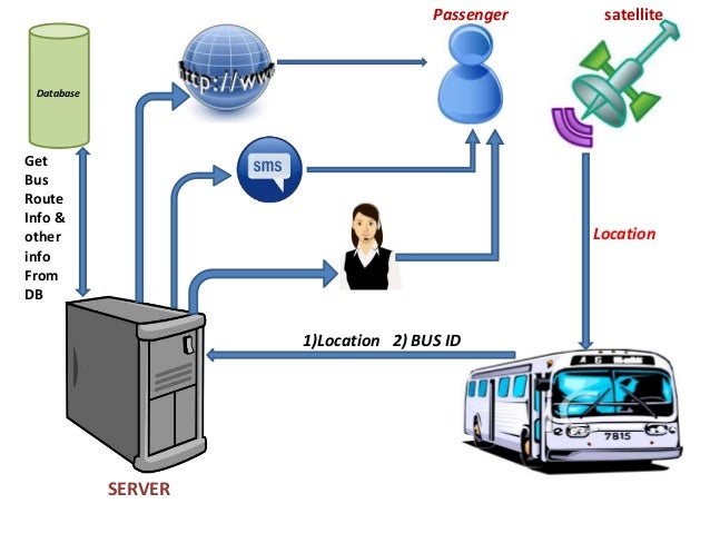 Software Engineering Project On Gps Based Bus Management