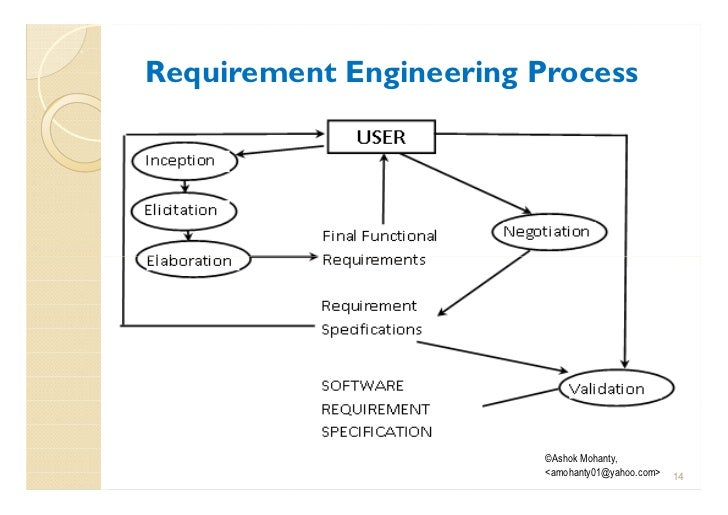 srs elicitation questionnaire Below are some other interviewing tips for software requirements gathering: 1 preparing for the interview before the interview.