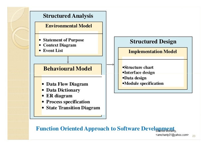methodology software engineering and requirements gathering At some point it is necessary to end the requirements process as the for software requirements specifications and software requirements engineering.