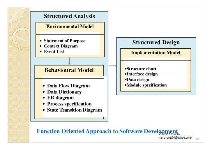 Software development process model requirement engineering srs st programpseudocode 22 23 ccuart Gallery
