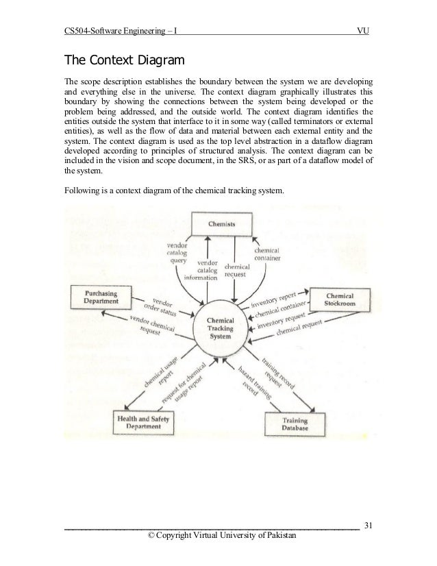 software engineering cs 504 handouts 30 © copyright virtual university of 31 cs504 software engineering i vu the context diagram