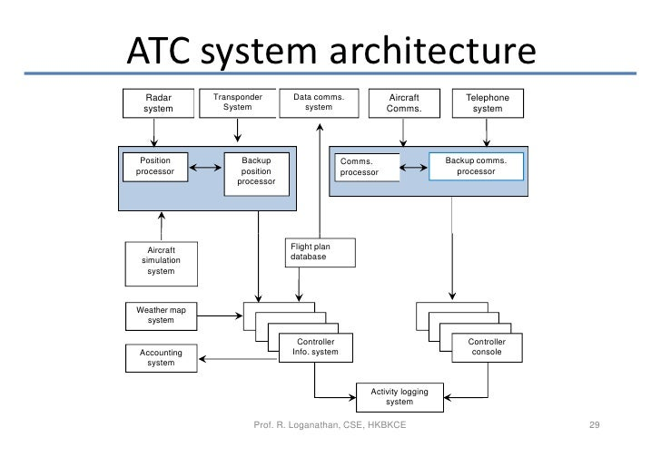 Software engineering socio technical systems 29 atc system architecture ccuart Gallery