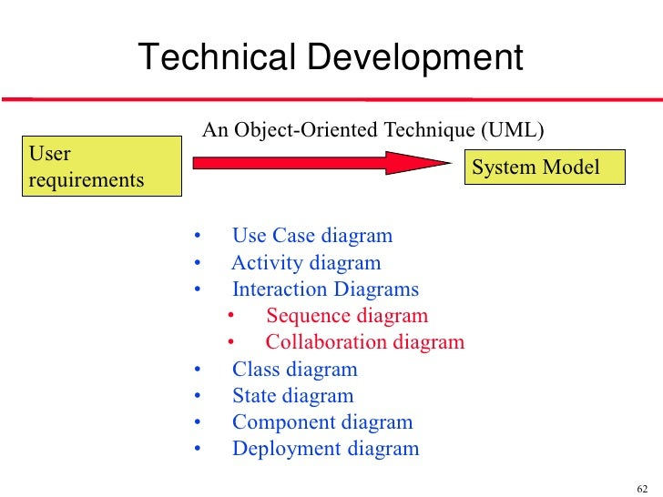 object oriented techniques Study flashcards on principles of object oriented design chapter 10 at cramcom quickly memorize the terms, phrases and much more cramcom makes it easy to get the grade you want.