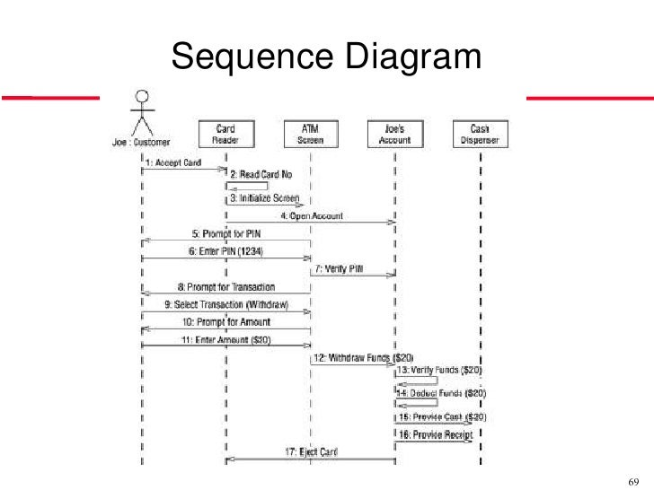sequence diagram 69 - Software Engineering Activity Diagram