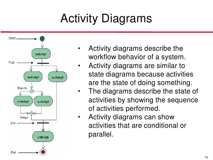 activity - Software Engineering Activity Diagram
