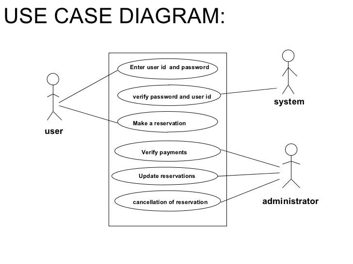 USE CASE DIAGRAM: user Enter user id  and password system verify password and user id Make a reservation Verify payments U...