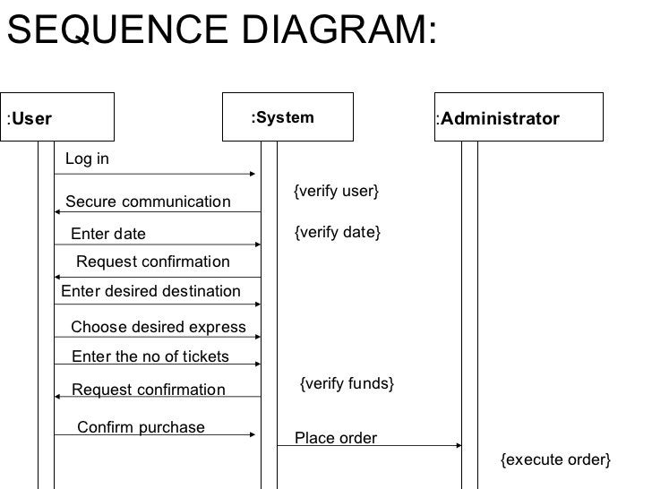 : User : Administrator Log in Secure communication  {verify user} :System SEQUENCE DIAGRAM: Enter date {verify date} Reque...