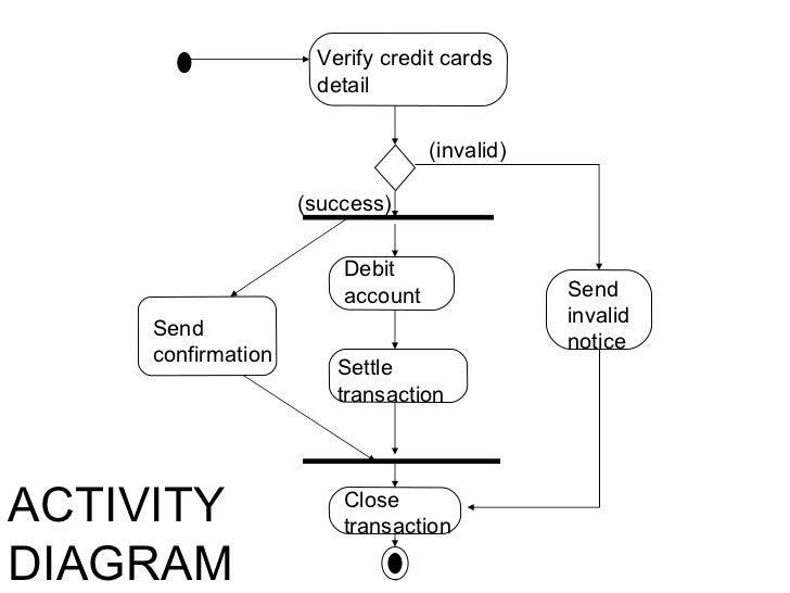 Verify credit cards detail Debit account Settle transaction Send confirmation Close transaction Send invalid notice (succe...