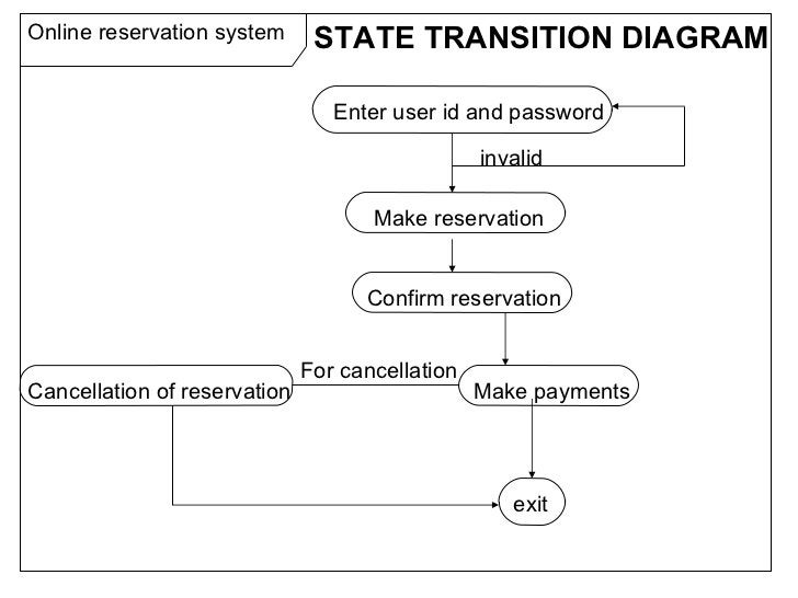 Online reservation system Enter user id and password Make reservation Confirm reservation Make payments Cancellation of re...