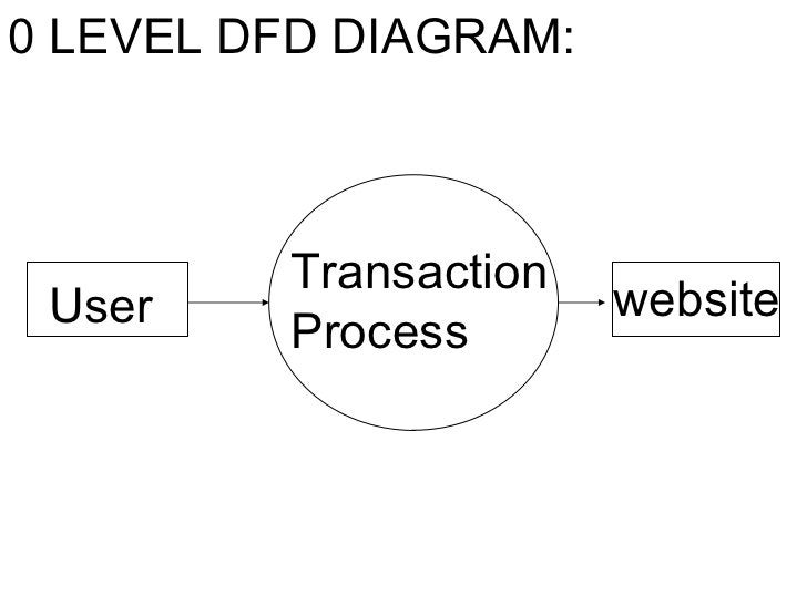 Transaction Process User website 0 LEVEL DFD DIAGRAM: