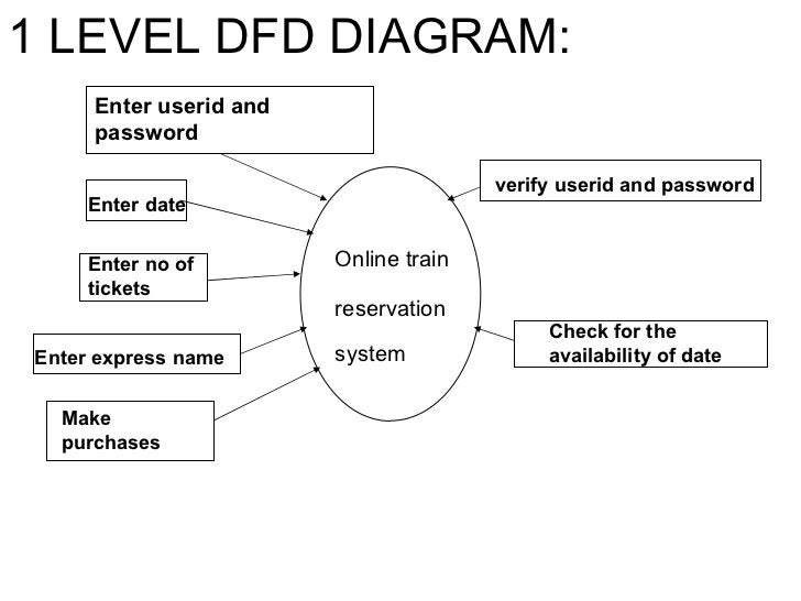 Online train reservation   system Enter userid and password verify userid and password Enter no of tickets 1 LEVEL DFD DIA...