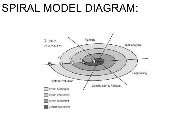 SPIRAL MODEL DIAGRAM: