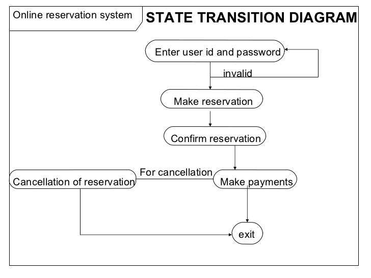 Software engineering ppt activity diagram 16 online reservation system ccuart Images