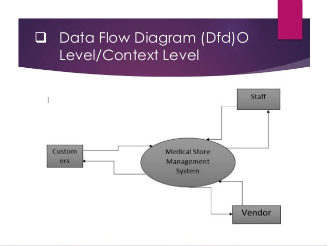 Medical store management system software engineering project data flow diagram dfdo levelcontext level ccuart Choice Image