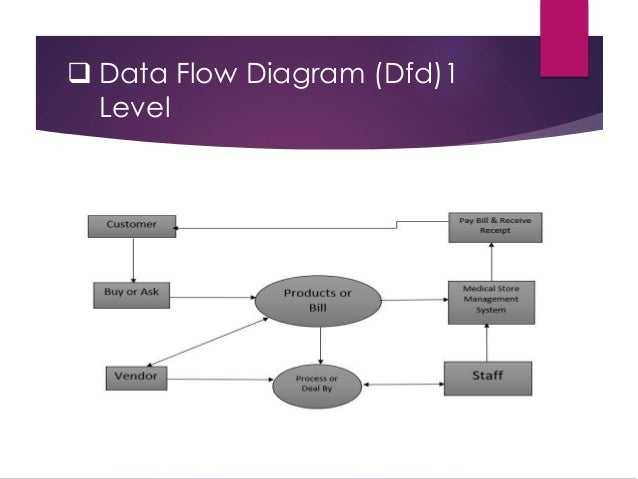 Data flow diagram for software project management system search medical store management system software engineering 1 rh slideshare net data flow diagram library system project ccuart Image collections
