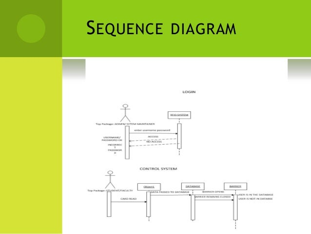 Sequence diagram sample vehicle toll basic guide wiring diagram software engineering rfid system rh slideshare net system sequence diagram visio sequence diagram example ccuart Gallery