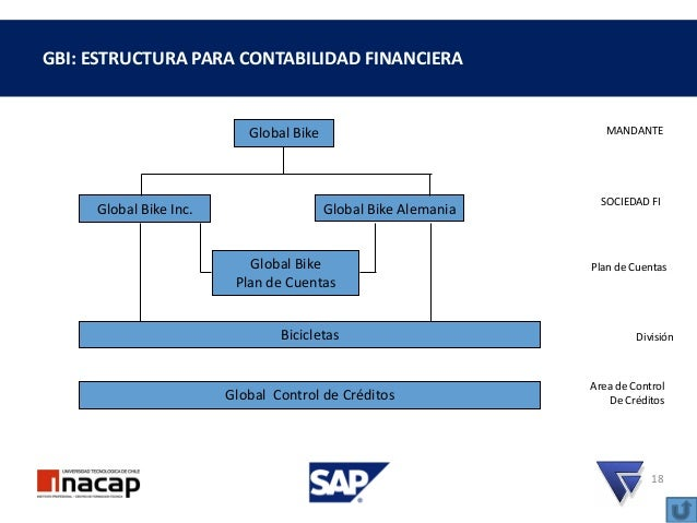 Erp Sap Aprendizaje Modulo Finanzas Parte 1