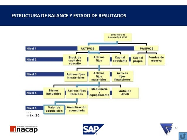 Erp Sap Aprendizaje Modulo Finanzas Parte 3