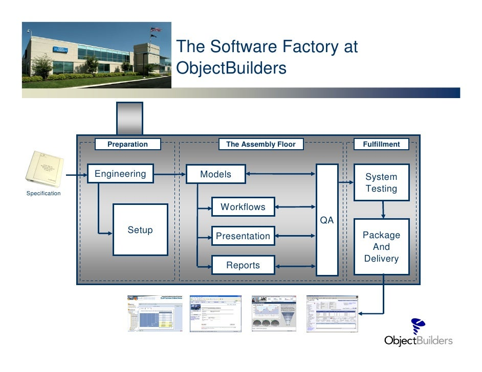 The Software Factory at                                 ObjectBuilders                      Preparation           The Asse...
