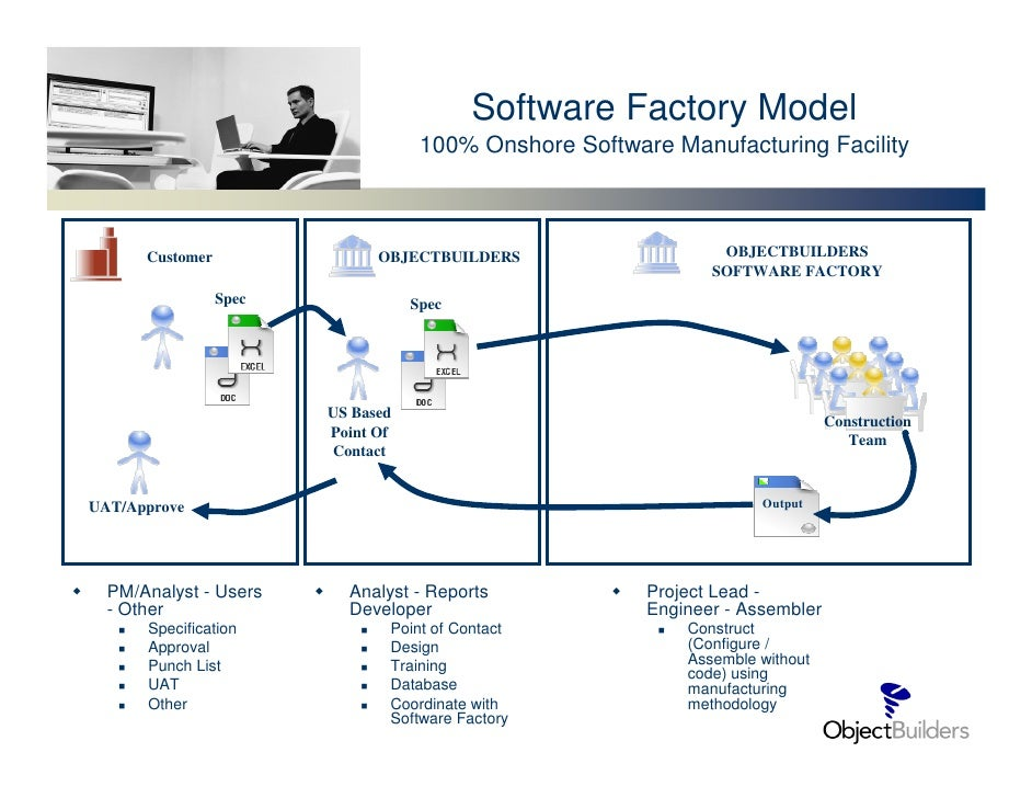 Software Factory Model                                     100% Onshore Software Manufacturing Facility          Customer ...