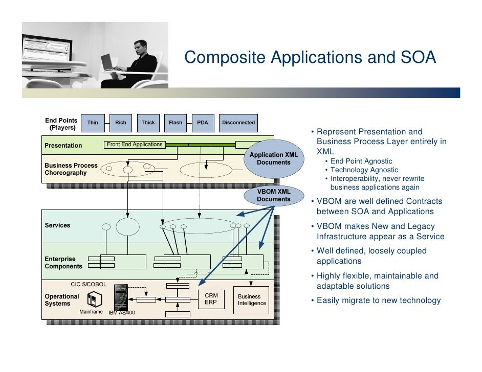 Composite Applications and SOA                   • Represent Presentation and                  Business Process Layer enti...