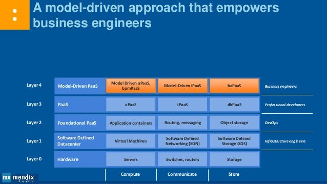 From hardware to end-user Layer 1 Layer 2 Layer 3 Layer 4 Layer 5 Layer 6 Software Defined Datacenter Foundational PaaS Pa...