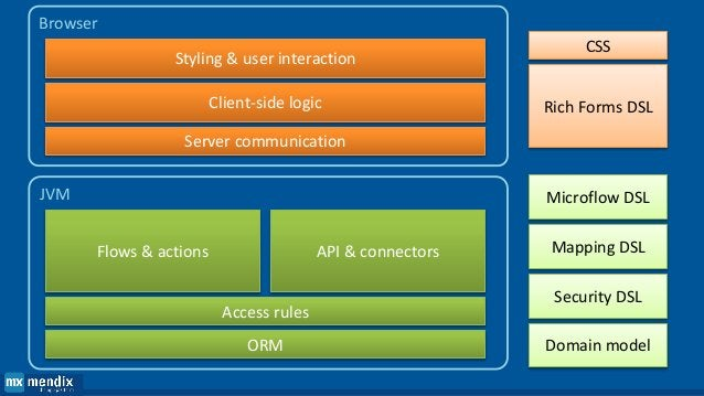 What do you see when you look at this? Layer 1 Layer 2 Layer 3 Layer 4 Layer 5 Layer 6 Software Defined Datacenter Foundat...