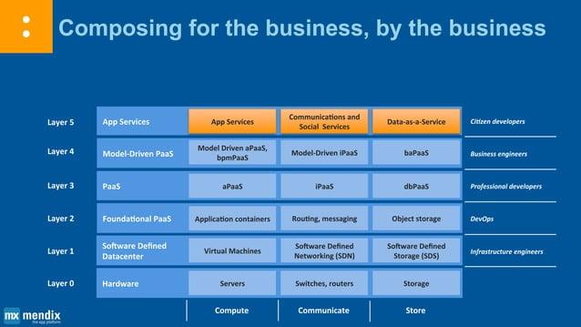 2 ideas for a metadata-driven future Layer 1 Layer 2 Layer 3 Layer 4 Layer 5 Layer 6 Software Defined Datacenter Foundatio...