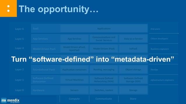 Summary: abstraction, automation, metadata Layer 1 Layer 2 Layer 3 Layer 4 Layer 5 Layer 6 Software Defined Datacenter Fou...