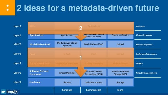 Software is eating the world and MDD should be in the driving seat