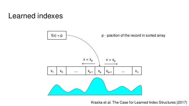 Learned indexes f(x) = p x1 x2 ... xp-1 xp xp+1 ... xn p - position of the record in sorted array x > xpx < xp Kraska et a...