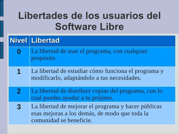Libertades de los usuarios del Software Libre Nivel Libertad 0 La libertad de usar el programa, con cualquier propósito.  ...