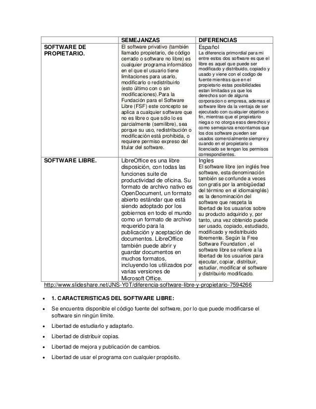 SEMEJANZAS                        DIFERENCIASSOFTWARE DE                          El software privativo (también    Españo...