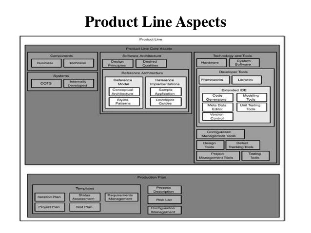 Product Line Aspects