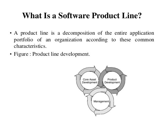 What Is a Software Product Line? • A product line is a decomposition of the entire application portfolio of an organizatio...